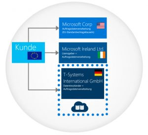 Vertragliche Bindung zwischen Kunde, Microsoft und T-Systems