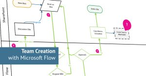 Flow Creation